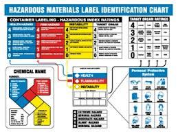 Hazardous Materials Label Identification Chart
