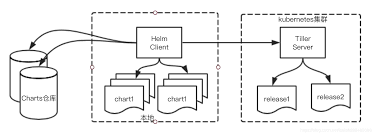 Helm Package Management Programmer Sought