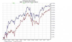 What's Driving The Increase In Amazon Inc AMZN Stock Beauteous Amzn Quote
