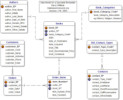 Relationship Table Stack - Overflow Diagram Erd Entity