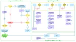 Workflow Chart Examples Cross Functional Flowchart Examples Process Flow Chart