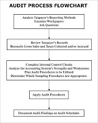 Internal Quality Audit Flowchart Control Documentation Template N