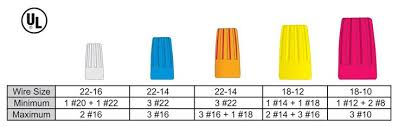 Red Wire Nut Chart Electrical Wire Electrical Wire Nut Sizes