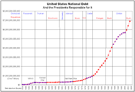 National Debt Growth Chart Askme Is The National Debt Growing