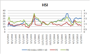 Historical P B And P E Of The Hsi And Sti Exploring The World