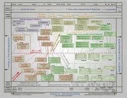Baptist Timeline Chart Jewish History Timeline Chart Rob Skiba Timeline Chart Old