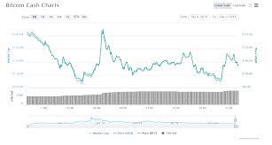 Bitcoin Cash Bch Returns To The 5th Spot After A Striking