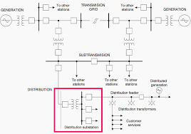 single line diagram of major components of power system from Underground Electrical Transformers Diagrams single line diagram of major components of power system from generation to consumption Underground Electrical Distribution Power Lines