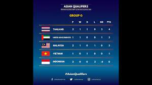 2022 fifa world cup asia qualifiers hong kong to face iran iraq bahrain and cambodia in group c south china morning post. Match Day 2 Asian Qualifiers Group G Fifa World Cup 2022 Afc Asian Cup 2023 Youtube
