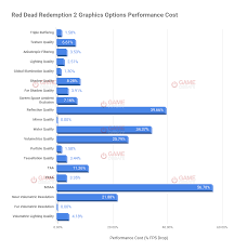 Cpu Cost Performance Chart Red Dead Redemption 2 Most Important Graphics Options