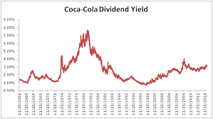 Coca Cola Stock History Chart Long Term Study Relative Historical Yield High Quality