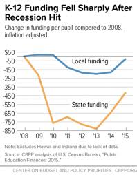 School Funding Chart Its Back To School Season And Schools Are Still