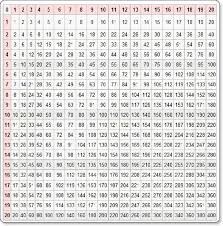 16 Times Table Chart 100 Times Table Chart Page Math Tables Times Table Chart