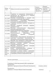 Методические рекомендации по оформлению отчета и дневника по практике Назад