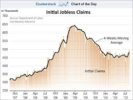 Chart Of The Day Todays Unemployment Claims Ruined Any