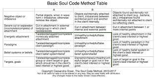 Webinars Media The Soul Code Method