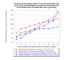 Briley Choke Tube Chart How Are Briley Choke Tubes For Trap Trap Shooters Forum