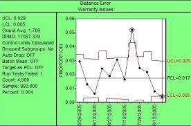 Attribute Chart Attribute Charts Attribute Control Charts Quality America