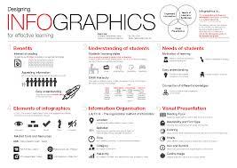 Effective Workshop Design Workshop Designing Infographics For Effective Learning