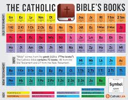 Catholic Bibles Books As Periodic Table Catholic Bible