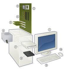 Computer Hardware Types Wikiversity