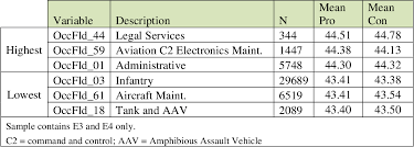 Table 25 From Effectiveness Of The Marine Corps Junior