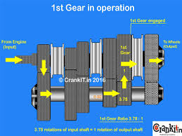gear box (transmission) working, what's gear ratio in a gearbox gear box line diagram at Gear Box Diagram