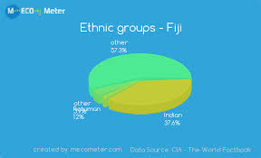 Panama Religion Pie Chart Demographics Of Fiji