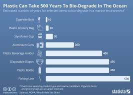 This Is How Long Everyday Plastic Items Last In The Ocean