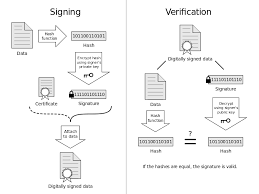 How To Do A Signature Digitally Signed Emails How Do Digital Signatures Work