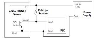 open collector outputs explained industrial automation and please note that the voltage connected to the positive sensor supply v must correspond to the required high level plc input voltage i e if the