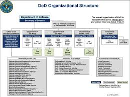 Air Operations Center Organizational Chart Home Military Leadership Studies Utep Library Research