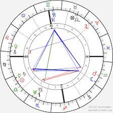 Emilio Pettoruti Birth Chart Horoscope Date Of Birth Astro