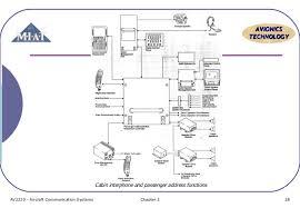 pa 28 wiring diagram diagram pa system wiring diagram nilza net