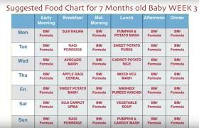 Seven Month Milestones Chart 7 Month Baby Food Chart Weekly Meal Plan For 7 Months Baby