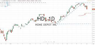 Fibonacci Retracement Levels Home Depot Chart