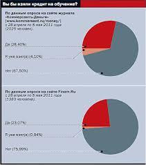 Диплом под % годовых Деньги Коммерсантъ Впрочем для получения кредита на льготных условиях нужно соответствовать строгим критериям по успеваемости и обучаться в вузе из перечня