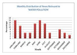 essay on water pollution in n satellite essay water pollution in essay employment essay global water forum