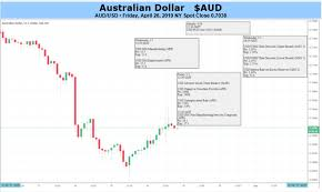 Aus Dollar Chart Battered Australian Dollar Could Face Yet More Disappointing