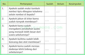 Buku siswa yang digunakan sebagai sumber. Kunci Jawaban Buku Siswa Tema 6 Kelas 6 Halaman 65 66 68 69 Sanjayaops