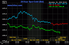Gold Futures Chart Live Gold Price Today Price Of Gold Per Ounce 24 Hour Spot