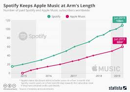 Spotify Charts Kworb Are Apple Music Streams Underestimated Chartmasters