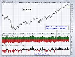 Stock Charts With Indicators Which Sentiment Indicators Are Available At Stockcharts