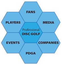Pdga Ratings Chart On The Edge Of Professional Disc Golf Disc Golf European