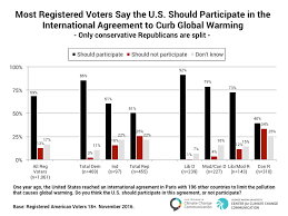 Voting Chart Maker Most Registered Voters Say The Us Should Participate In The
