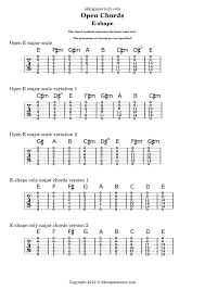 210 Open Guitar Chords Play The Most Beautiful Shapes