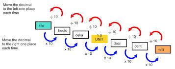 Unusual Converting Measurements Metric Step Chart For Metric