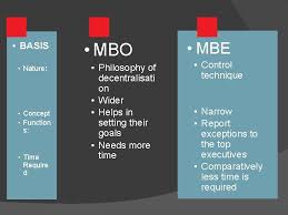 Quote on mbo mbo is a comprehensive managerial system that integrates many key managerial activities in a systematic manner and that is consciously directed towards the effective and efficient achievement of organizational and individual objectives. Meaning Of Mbo Management By Objectives Is A