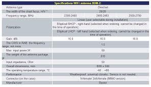 Wifi Lte Antenna Bdm 2 Antennas For Mobile Communications