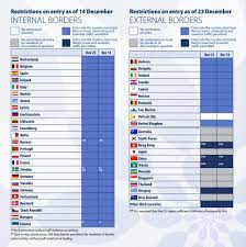 December EU Travel Restrictions By Country: Christmas Quarantine And Covid- 19 Test Requirements